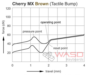 graph-mx-brown